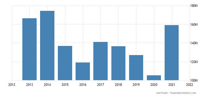 colombia exports ecuador plastics