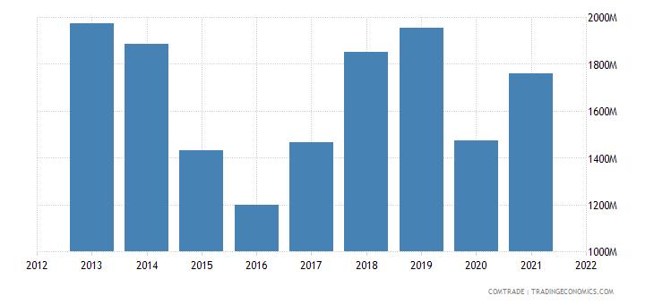 colombia exports ecuador