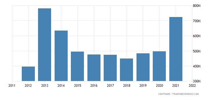 colombia exports germany
