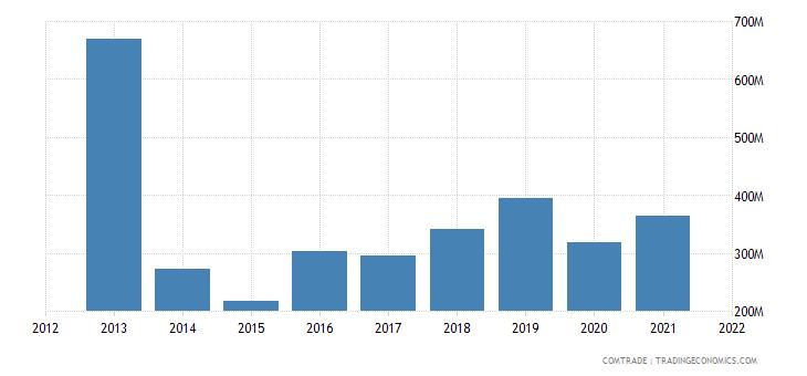 colombia exports guatemala