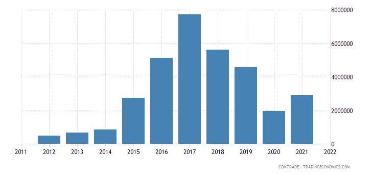 colombia exports guinea
