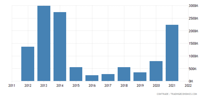 colombia exports india