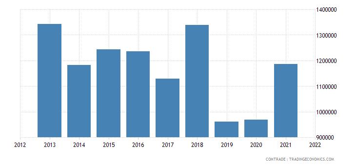 colombia exports israel plastics