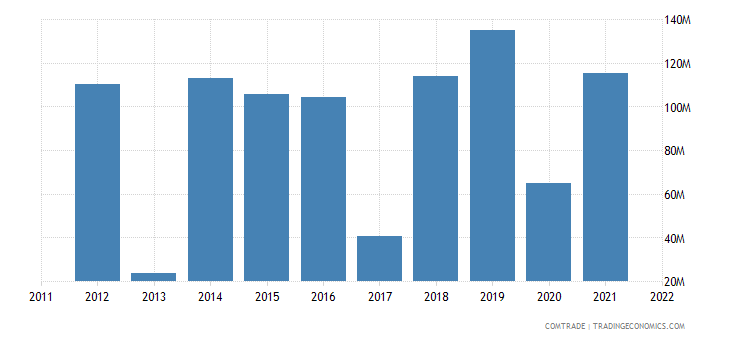 colombia exports ivory coast