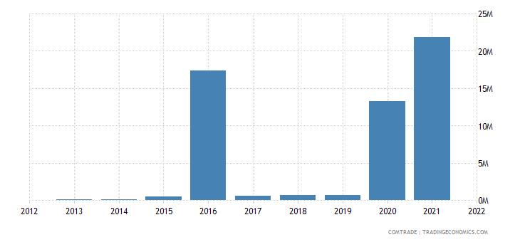colombia exports malta