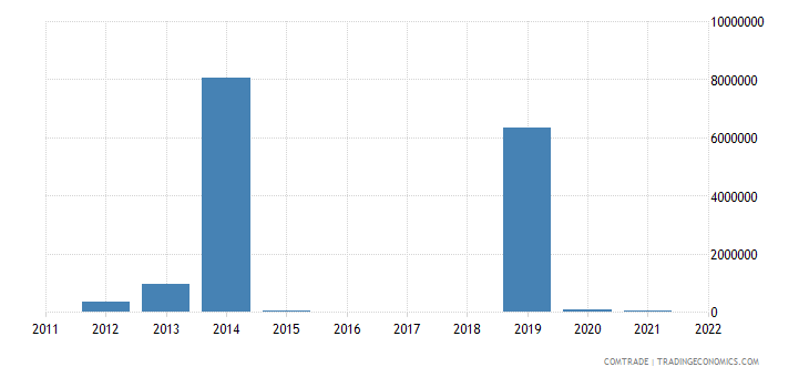 colombia exports mauritania