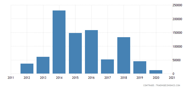 colombia exports mauritius