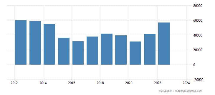 colombia exports merchandise customs current us$ millions seas adj  wb data