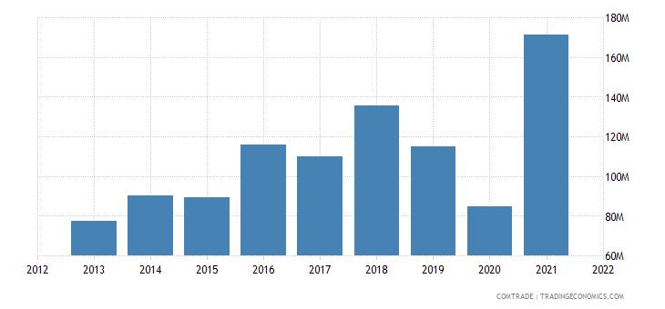 colombia exports mexico plastics
