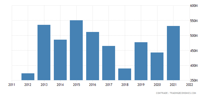 colombia exports miscellaneous chemical products