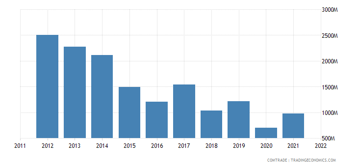 colombia exports netherlands