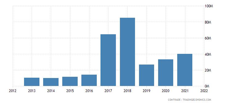 colombia exports nicaragua