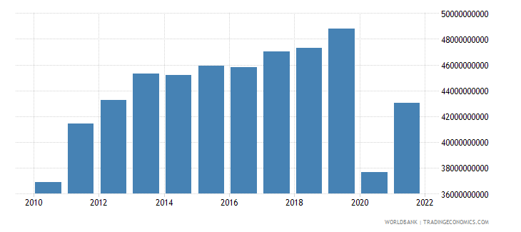 colombia exports of goods and services constant 2000 us dollar wb data