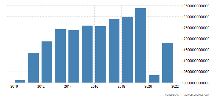 colombia exports of goods and services constant lcu wb data