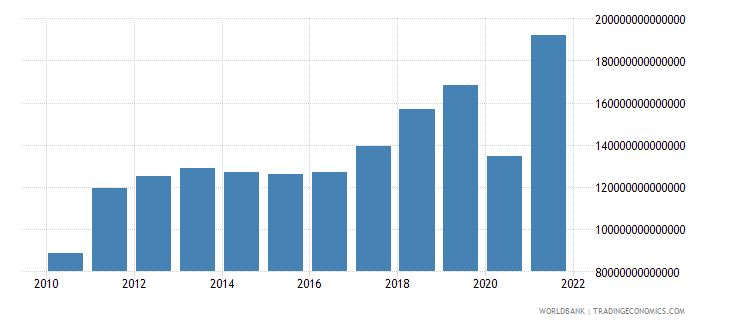 colombia exports of goods and services current lcu wb data