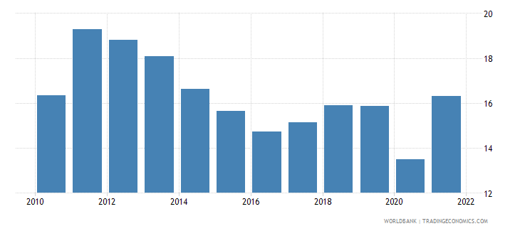 colombia exports of goods and services percent of gdp wb data