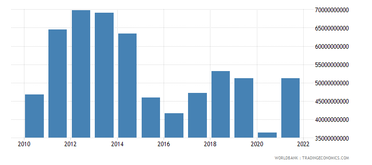 colombia exports of goods and services us dollar wb data