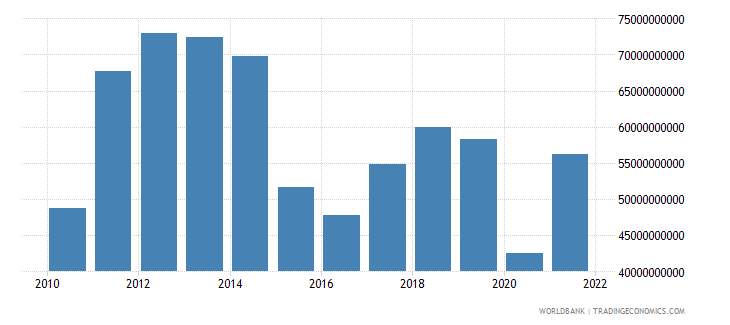 colombia exports of goods services and income bop us dollar wb data
