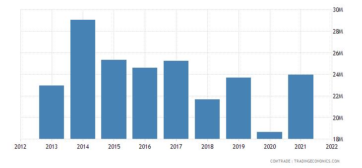 colombia exports panama plastics