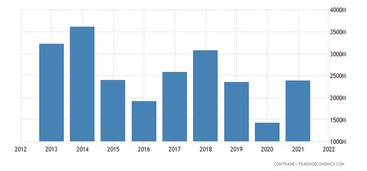 colombia exports panama