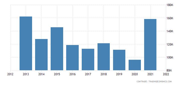 colombia exports peru plastics
