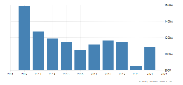 colombia exports peru