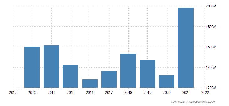 colombia exports plastics