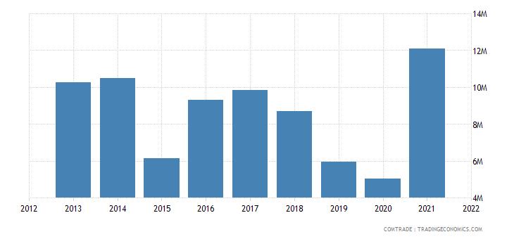 colombia exports south korea aluminum