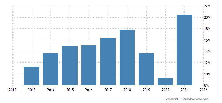 colombia exports spain plastics