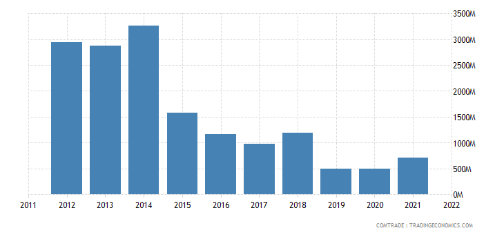 colombia exports spain