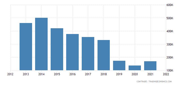 colombia exports switzerland