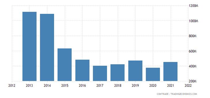 colombia exports united kingdom