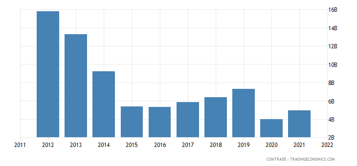 colombia exports united states mineral fuels oils distillation products