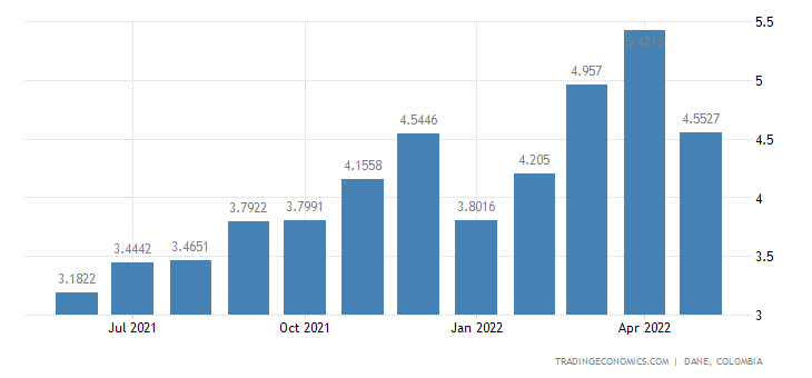 Colombia Exports