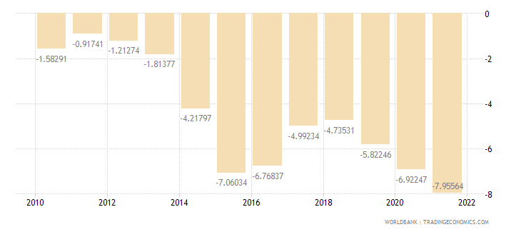 colombia external balance on goods and services percent of gdp wb data