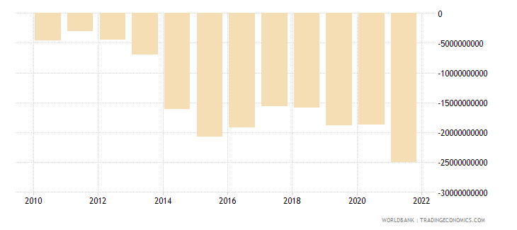 colombia external balance on goods and services us dollar wb data