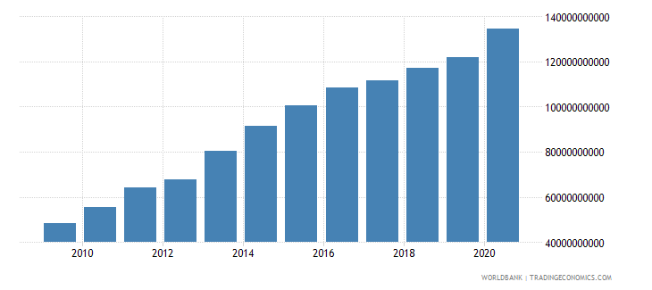 colombia external debt stocks long term dod us dollar wb data
