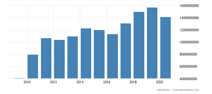 colombia external debt stocks short term dod us dollar wb data