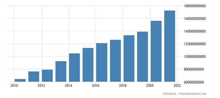 colombia external debt stocks total dod us dollar wb data