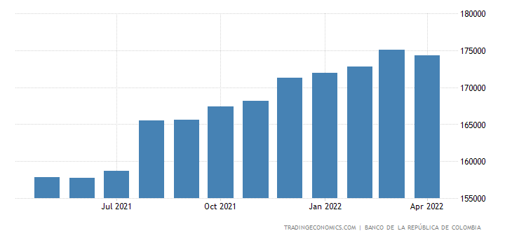 Colombia Government External Debt