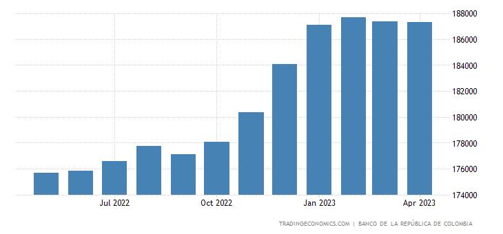 Colombia Total External Debt