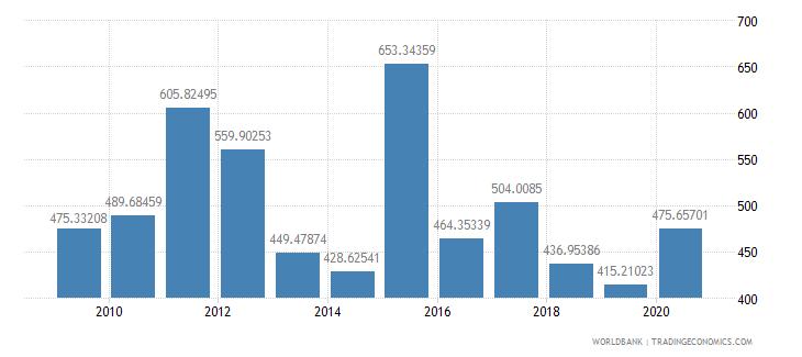 colombia fertilizer consumption percent of fertilizer production wb data
