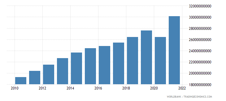 colombia final consumption expenditure constant 2000 us dollar wb data