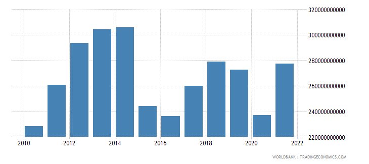 colombia final consumption expenditure us dollar wb data