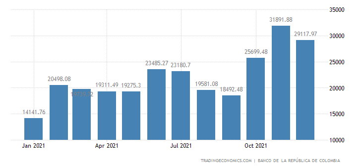 Colombia Fiscal Expenditure