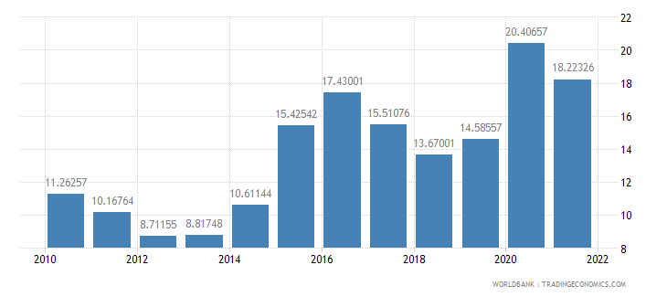 colombia food exports percent of merchandise exports wb data