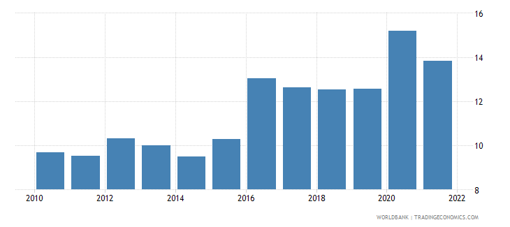 colombia food imports percent of merchandise imports wb data