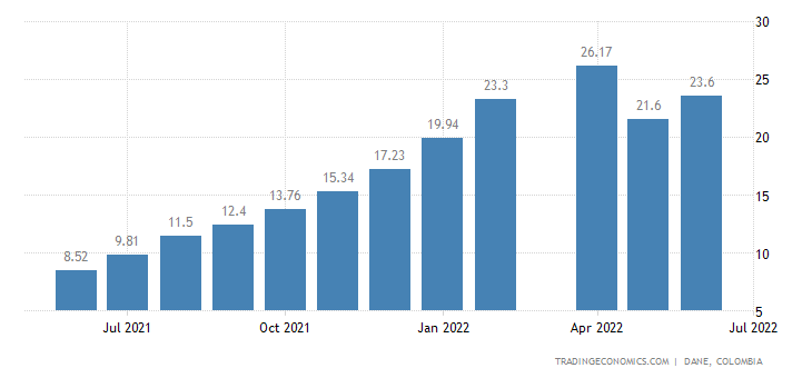 Colombia Food Inflation
