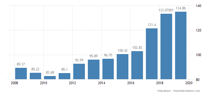 colombia food production index 1999 2001  100 wb data