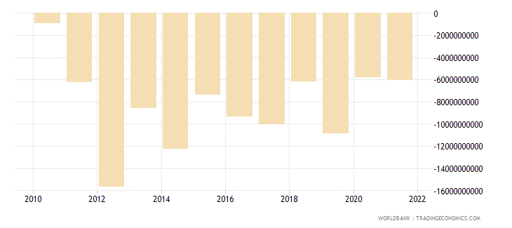 colombia foreign direct investment net bop us dollar wb data
